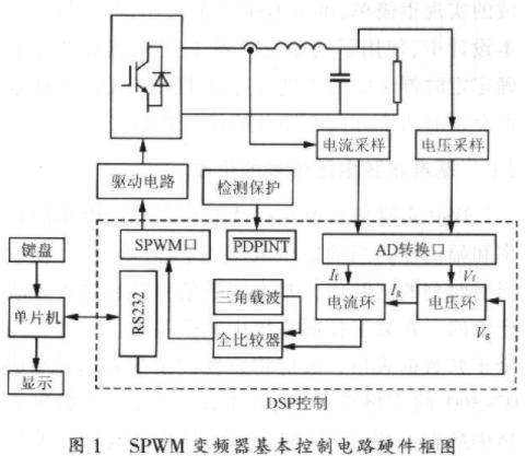基于数字信号处理器TMS320LF2407实现SPWM变频电源数字控制设计