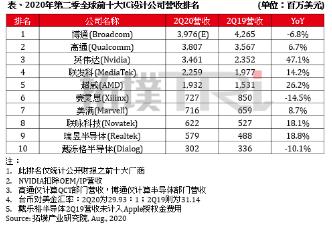 2020年第二季全球前十大IC设计公司营收排名榜单分析 博通挤下高通