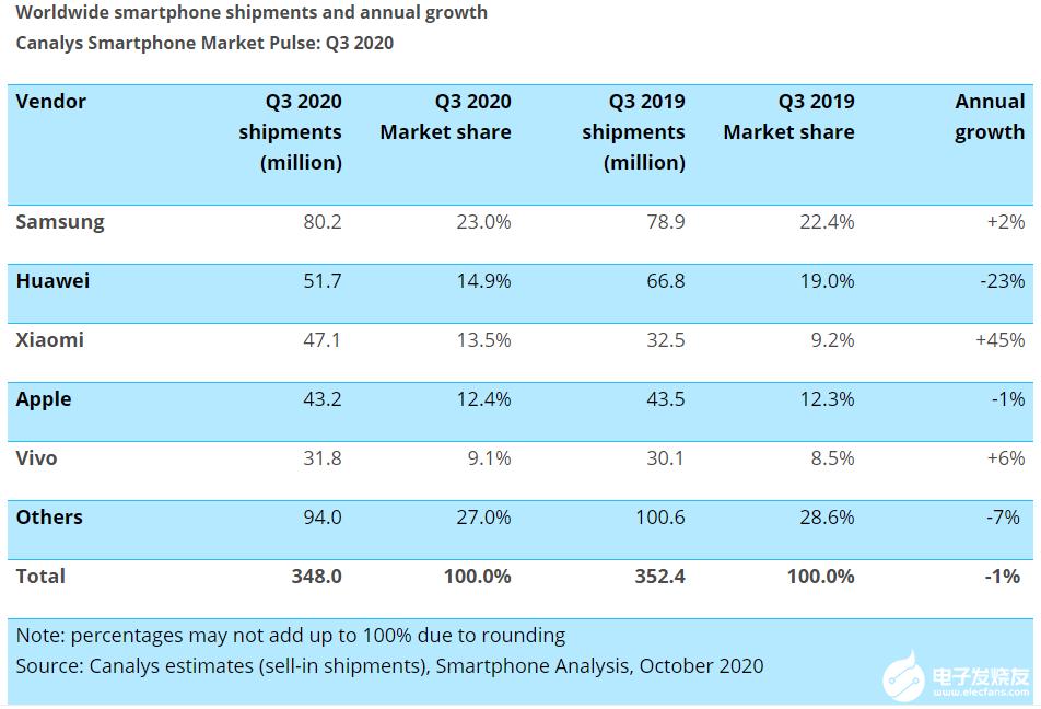 Q3全球智能手机出货量达3.48亿部,小米出货量增加了1450万部