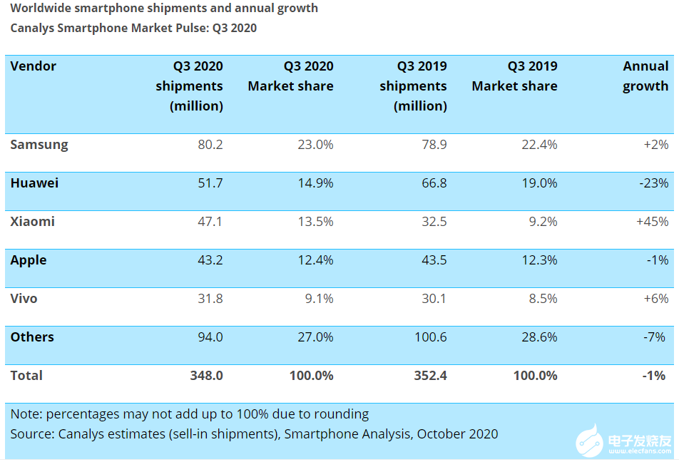 Q3全球智能手機出貨量達3.48億部,小米出貨量增加了1450萬部