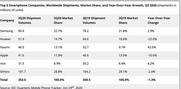 小米在2020年第三季度达到了有史以来的最高出货量