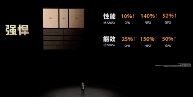 麒麟9000是集成150+晶体管的5G SoC,比A14性能多30%