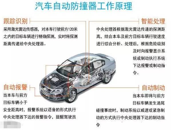 汽车防碰撞系统迎政策发展机遇,未来5年市场渗透率...