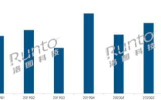 中国智能投影线上市场三个月同比均实现增长,同比增...