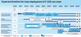 高通V2X开发平台构成