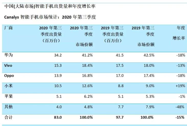 预测:华为正面临登顶国内智能机市场以来最严峻的挑战
