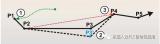 KUKA机器人的初始化运行称为BCO运行