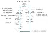 VASS标准PN的网络开关站功能FB_144 F...