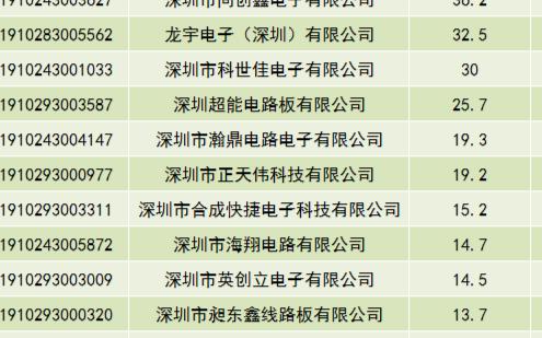 深圳2019年度企业研究开发资助企业中有27家PCB企业