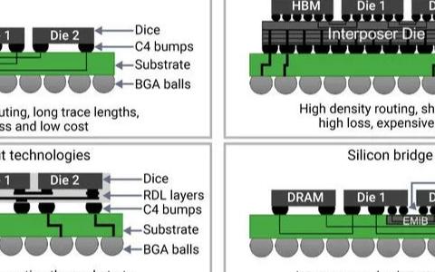 如何使用Die-to-Die PHY IP 对SiP进行高效的量产测试