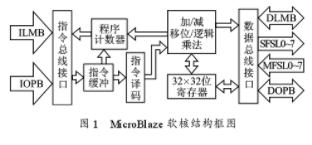 基于Xilinx Spatan3 Starter Board实现液晶驱动程序的设计