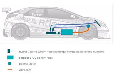 Delta Motorsport智能功率密集型电池组在BTCC锦标赛中发力