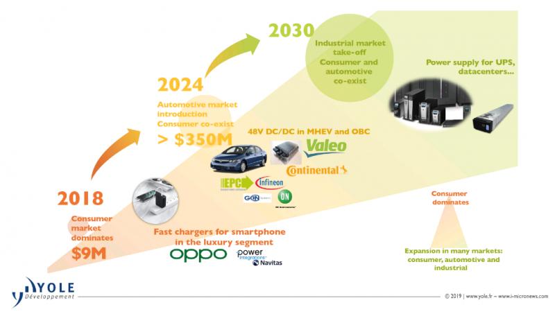 基于GaN晶體管的500W電機驅動方案 GaN和汽車究竟是什么關系