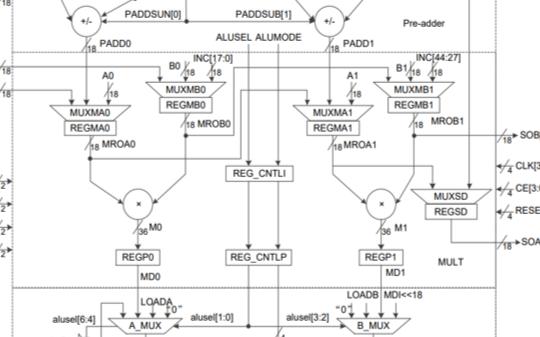 理解清楚这5条准则,用哪款FPGA都不会太难