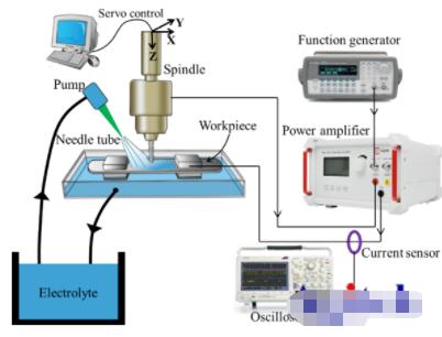 使用ATA-122D宽带功率放大器构建精密微细电解加工实验装置