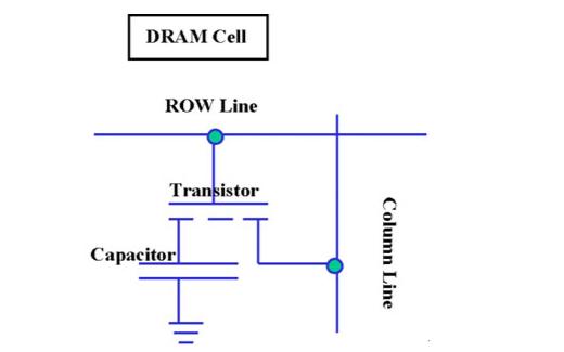 DRAM存储器的工作原理详细介绍