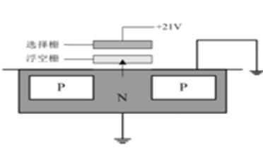 DRAM與NAND的有什么樣的區別