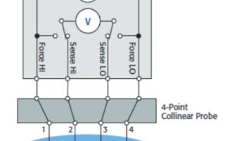 吉时利源表在电子薄膜材料表面电阻测试的解决方案
