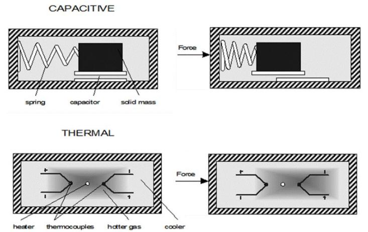什么是热气流式MEMS加速度传感器