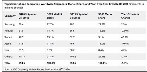 力压苹果!小米今年第三季度重返全球智能手机出货量前三