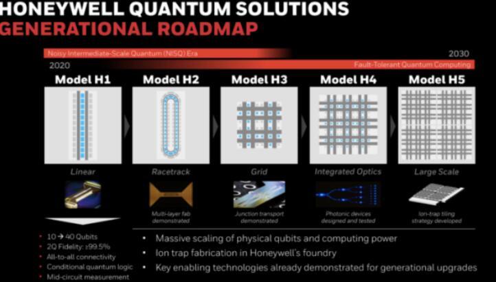 霍尼韦尔宣布推出量子计算机Model H1