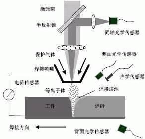 关于五种激光焊接工艺解析