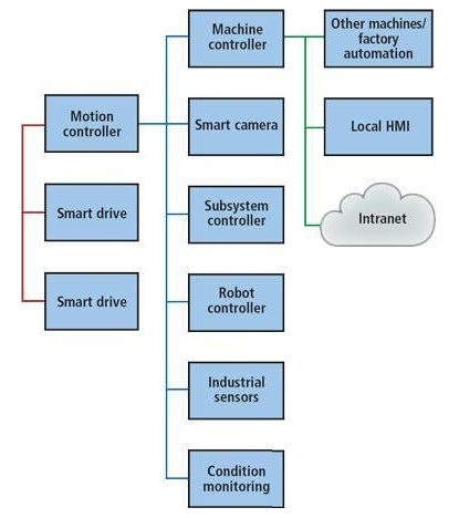 浅谈机器视觉在工业自动化中的应用