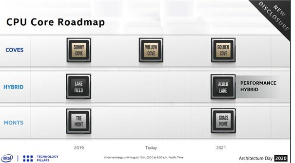 Intel最后一代14nm处理器最高支持连接三台4K60显示器