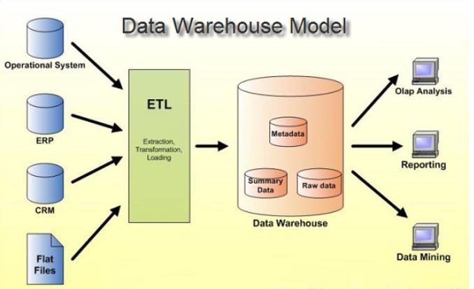 什么是数据仓库?数据仓库的优势分析