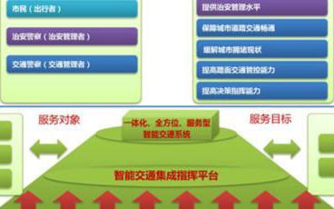 城市交通管控平台的特点及功能介绍