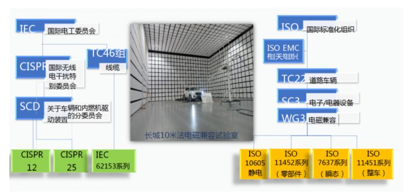 汽車線束EMC設計必要性及及案例