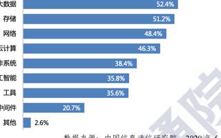 我国企业使用开源技术已成主流,开源软件使用占比为58.7%