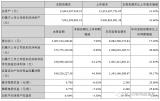 部分PCB上市企业三季度财报