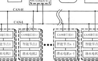 基于PC-CAN适配卡和总线技术实现潜水电机分布...