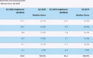 三星和小米两者在印度智能手机市场的表现可谓迥异,谁是第一名?
