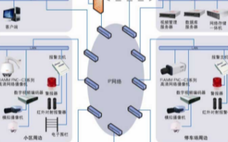智能社区视频监控系统的结构组成和应用设计