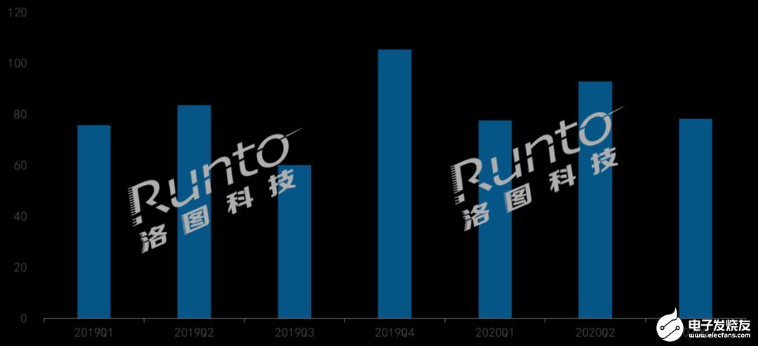 中国智能投影线上市场三个月同比均实现增长,同比增长30%