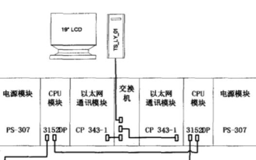 PLC冗余系统的可行性和有效性分析