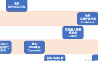 CVS垂直產業鏈發展策略,國內互聯網醫療企業應如...