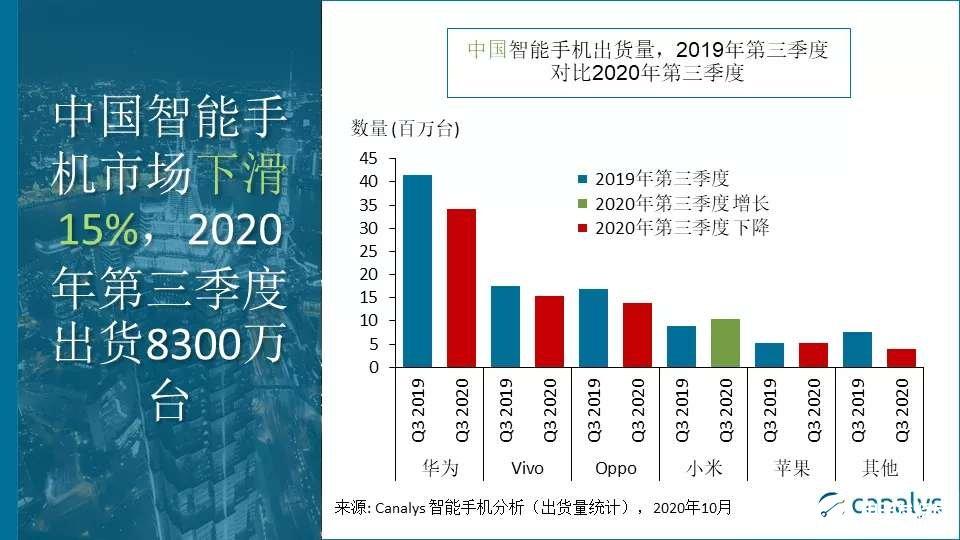 Q3中国智能手机市场出货量华为首次下跌,小米同比增长19%