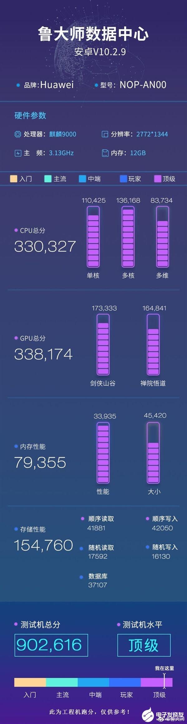 华为Mate40 Pro+的跑分数据发布,总分成绩达到了902616分