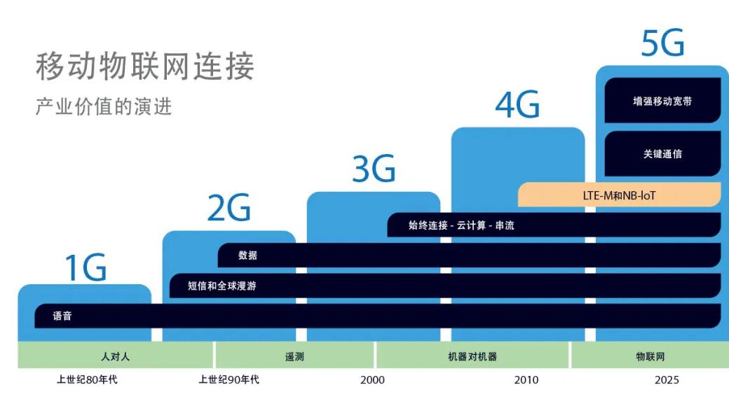 LTE-M和NB-IoT推动全球物联网的发展