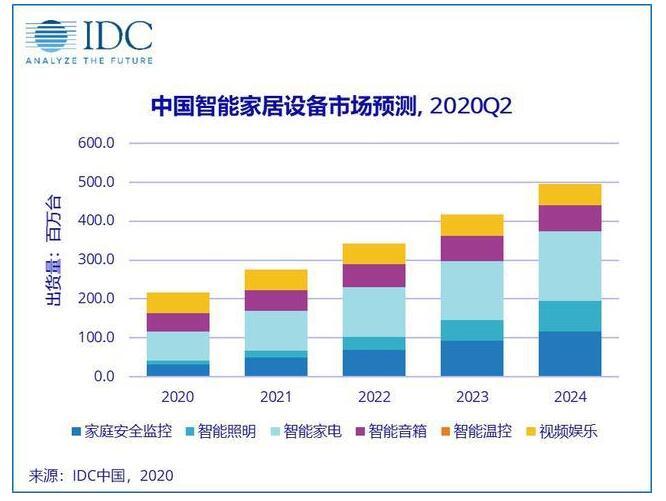 预计2024年,全球智能家居出货量将增长至14.4亿台