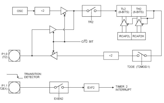 AT89S52微控制器的中文数据手册