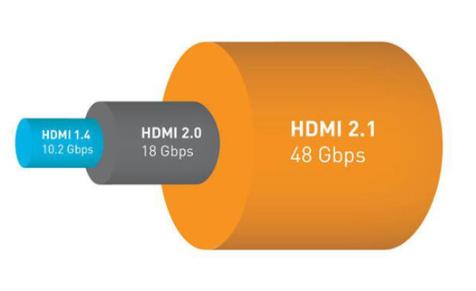 有必要選擇支持HDMI 2.1的30系顯卡嗎?