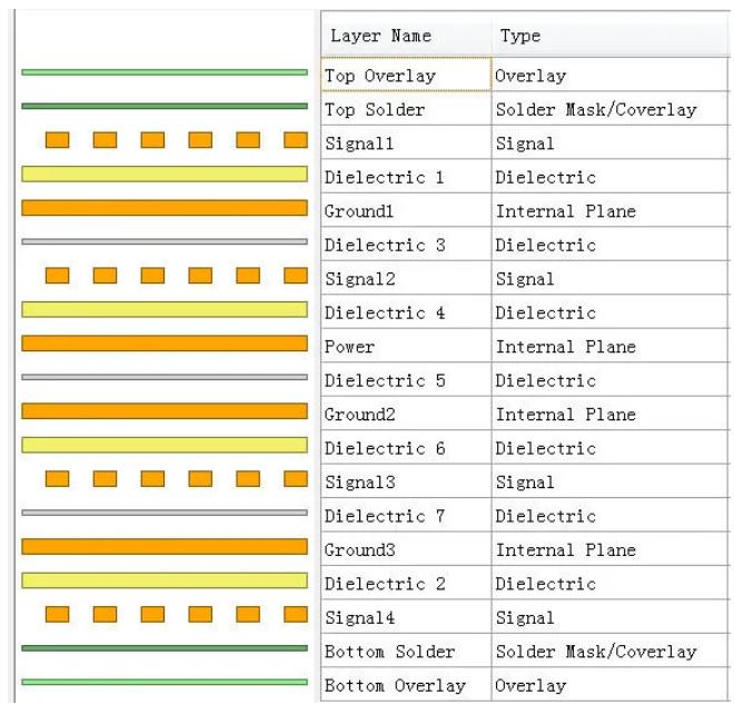 8层PCB电路板实际设计过程