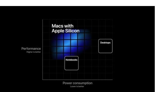 苹果官宣:搭载A14X的新Mac要来了