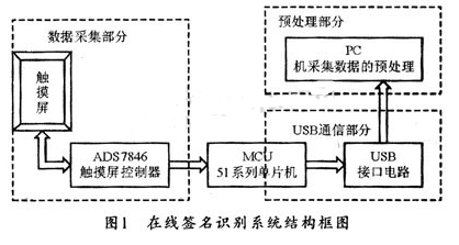 基于AT89S52单片机实现在线签名识别系统的设...