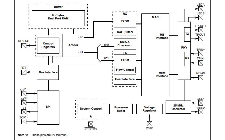 ENC28J60带SPI接口的独立以太网控制器数据手册免费下载