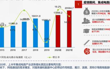 新国际环境下中国集成电路设计产业的创新之路